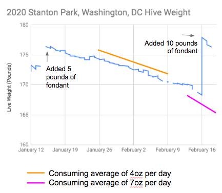 Graph showing the weight of a beehive declining in Jan - Feb 2020