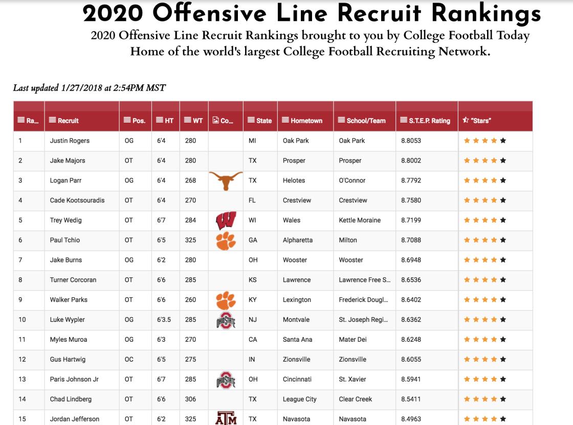 Final college football rankings 2020